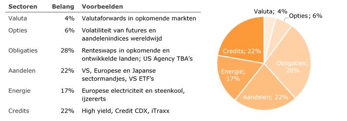 Lange termijn sector allocaties per 30 september 2014